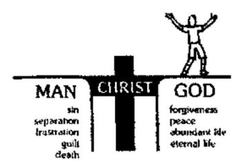 Capture Gospel in picture form - man sinful reconciled to God through the cross - Jesus Christ